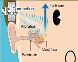 Hearing through bone vibration