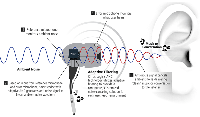 how active noise cancelling works